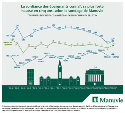 La confiance des épargnants connaît sa plus forte hausse en cinq ans, selon le sondage de Manuvie (Groupe CNW/Société Financière Manuvie)