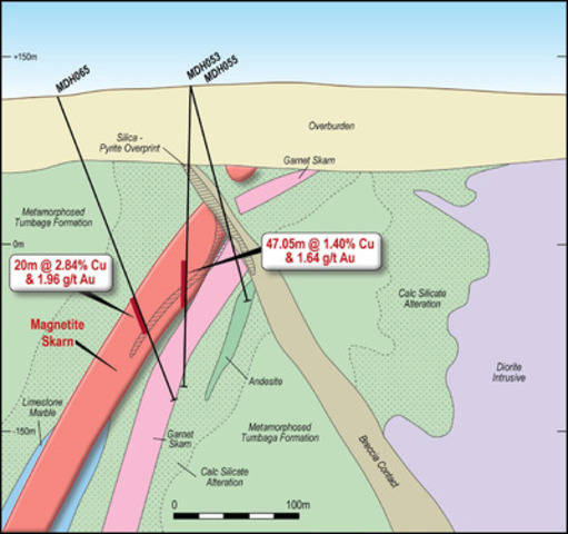 Figure 4 - Cross section through MDH-065, MDH-053 and MDH-055 on geological interpretation (Section B of Figure 1). (CNW Group/RTG Mining Inc.)