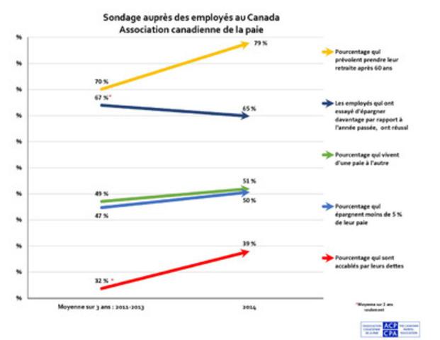 La plupart des principaux indicateurs du sondage, mené pour une sixième année consécutive par l'Association canadienne de la paie (ACP) à l'occasion de la Semaine nationale de la paie, semblent montrer que la situation financière des travailleurs canadiens de tout le pays se fragilise. Ils sont plus nombreux à vivre d'une paie à l'autre, à moins épargner, à remettre leur retraite à plus tard et à se sentir surendettés. (Groupe CNW/Association canadienne de la paie)