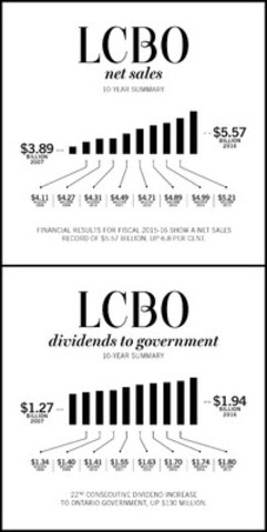 LCBO's focus on excellence in the customer experience, expense management and operational efficiency has contributed to another record year of $5.57 billion in net sales in 2015-16. (CNW Group/LCBO)