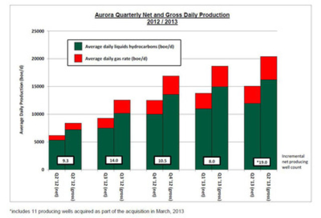 Aurora Quarterly Net and Gross Daily Production 2012 / 2013 (CNW Group/Aurora Oil & Gas Limited)