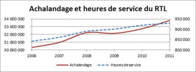 L'évolution de l'achalandage au RTL, au cours des cinq dernières années, correspond à une hausse de plus de 11,5%, c'est-à-dire près de 3,5 millions de déplacements supplémentaires annuellement. Pour atteindre cette progression, le RTL a ajouté plus de 87 000 heures de service, soit une hausse de 10,4%. (Groupe CNW/RESEAU DE TRANSPORT DE LONGUEUIL)