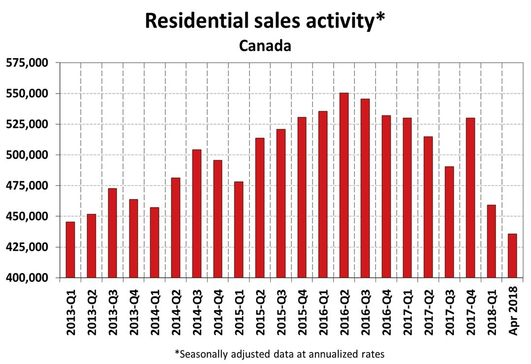 Residential Sales Activity April 2018