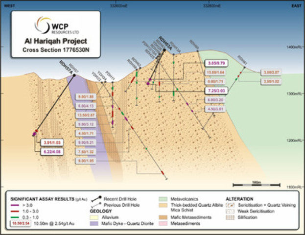 Figure 2 Al Hariqah Geology and Drill Hole Cross Section 1776530N (CNW Group/Cantex Mine Development Corp.)