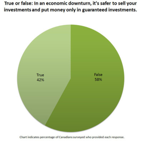 In an economic downturn, it's safer to put money only in guaranteed investments (CNW Group/TD Bank Group)