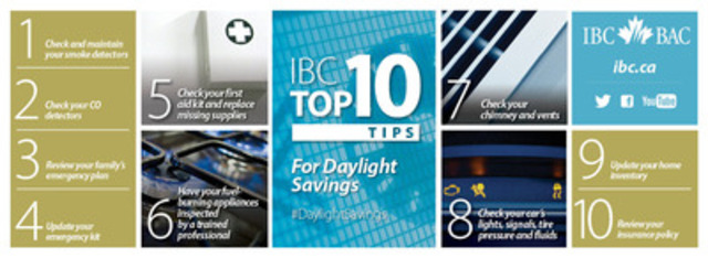 IBC Top 10: Things to do around the house as daylight saving time begins (CNW Group/Insurance Bureau of Canada)