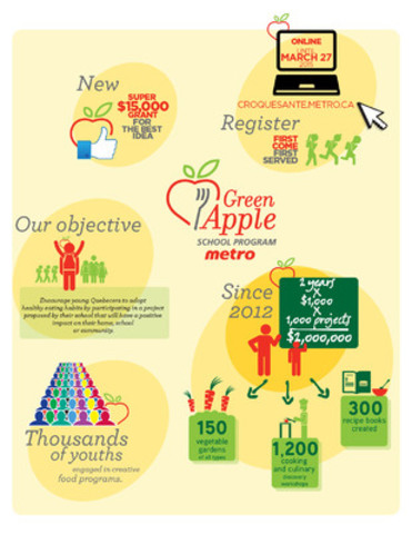 The Green Apple School Program is back! Metro is again donating $1 million in grants to encourage healthy eating habits in young people (CNW Group/METRO INC.)