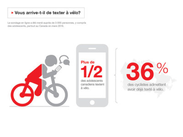 Vous arrive-t-il de texter à vélo? (Groupe CNW/State Farm)