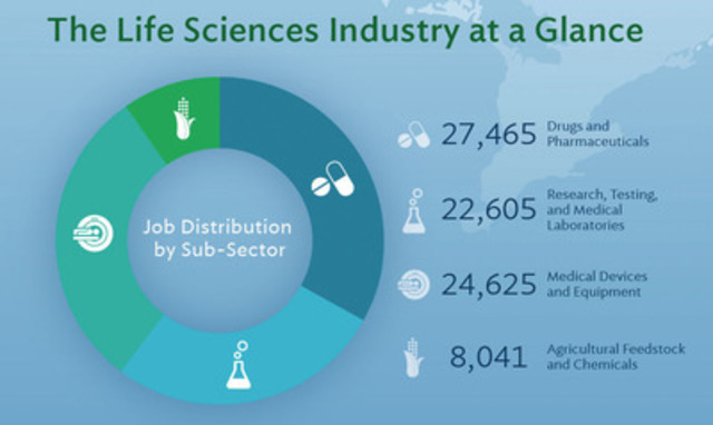 Ontario's Life Sciences sector has four well-established subsectors, each analyzed in detail in the Life Sciences Ontario Sector Report 2015. (CNW Group/Life Sciences Ontario)