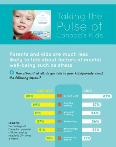 Are Canadian parents leaving kids' mental well-being off the dinner table? (CNW Group/Companies Committed to Kids)