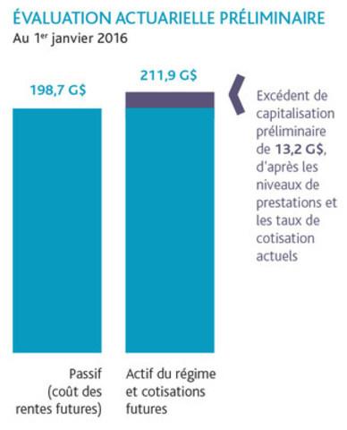 Évaluation actuarielle préliminaire (Groupe CNW/Régime de retraite des enseignantes et des enseignants de l'Ontario)