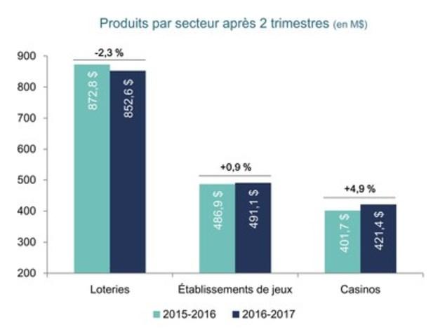 Produits par secteur après 2 trimestres (en M$) (Groupe CNW/Loto-Québec)