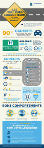 Le sondage de RBC Assurances : Qui sont les meilleurs conducteurs... Les mères, les pères ou les adolescents ? (Groupe CNW/RBC Assurances)