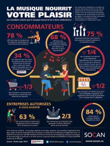 Une nouvelle étude de la SOCAN démontre que la musique a un impact positif substantiel sur l'expérience client au restaurant et dans les commerces au détail. (Groupe CNW/SOCAN)