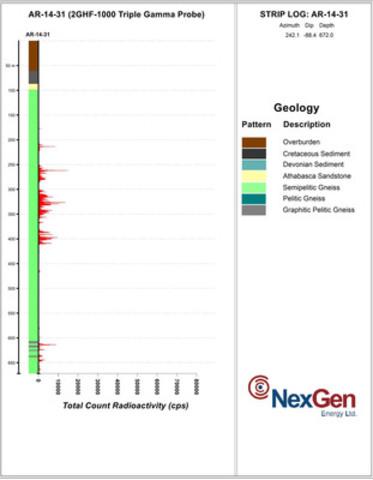 Figure 2: AR-14-31 Down-Hole Gamma Log (CNW Group/NexGen Energy Ltd.)