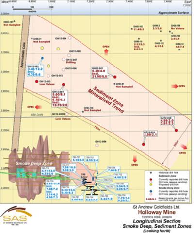 Figure 4: LongSection-Smoke_Sediment (CNW Group/St Andrew Goldfields Ltd.)