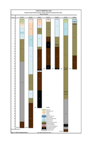 Phase 1 Exploration Program (May 2013) - Figure 2 - Carbadia Project Drillhole Sections Lithological Interpretation - Page 1(CNW Group/Strata Minerals Inc.)
