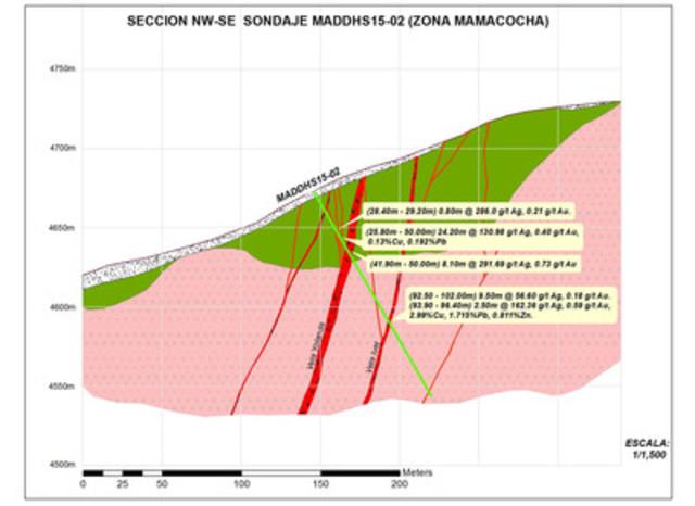 SECCION NW-SE SONDAJE MADDHS15-02 (ZONA MAMACOCHA) (CNW Group/Vena Resources Inc.)