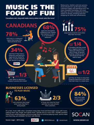 New research from SOCAN shows that music has a substantially positive impact on dining and shopping experience. (CNW Group/SOCAN)