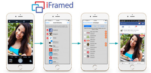 The iFramed ecosystem completes the missing link between social media sites, their users and advertisers by giving users an opportunity to share in the monetization of social media and providing advertisers with a tool for highly targeted marketing. (CNW Group/Investel Capital Corporation)