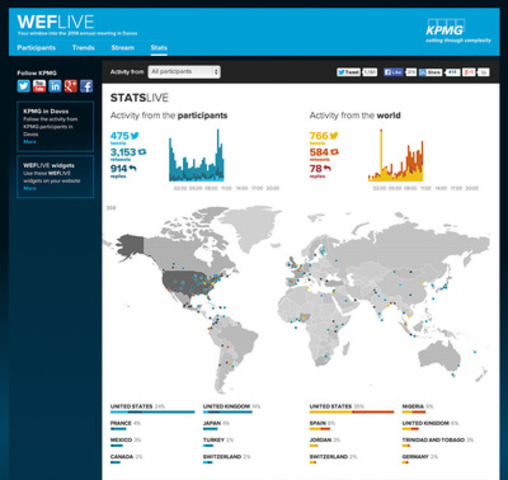 WEFLIVE.com provides a stats dashboard of delegate activity and all #WEF and #Davos Twitter conversations from around the world - which countries take the most interest in WEF? (CNW Group/KPMG International)