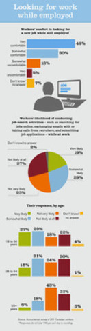 Accountemps survey shows that younger employees are most comfortable job hunting while employed. (CNW Group/Accountemps)