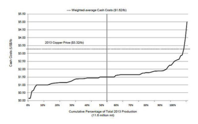 "This chart is from the recent June 2014 Strategic Report prepared by SNL Metals and Mining entitled ""Production Costs: Copper Mines"". Copper Mine Cash Costs in 2013. © Copyright by SNL Metals & Mining, 2014. (CNW Group/Duluth Metals Limited)"