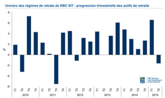Univers des régimes de retrate de RBC SIT- progression trimestrielle des actifs de retraite 2010-Q2 2015 (graphique) (Groupe CNW/RBC (French))