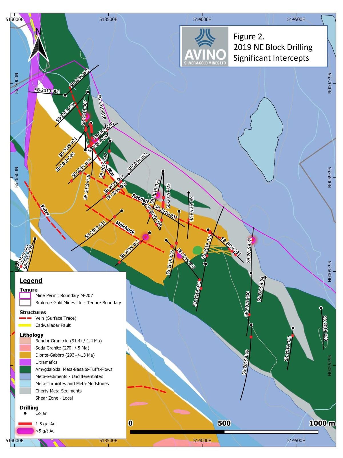 Figure 2 2019 NE Block Drilling Significant Intercepts