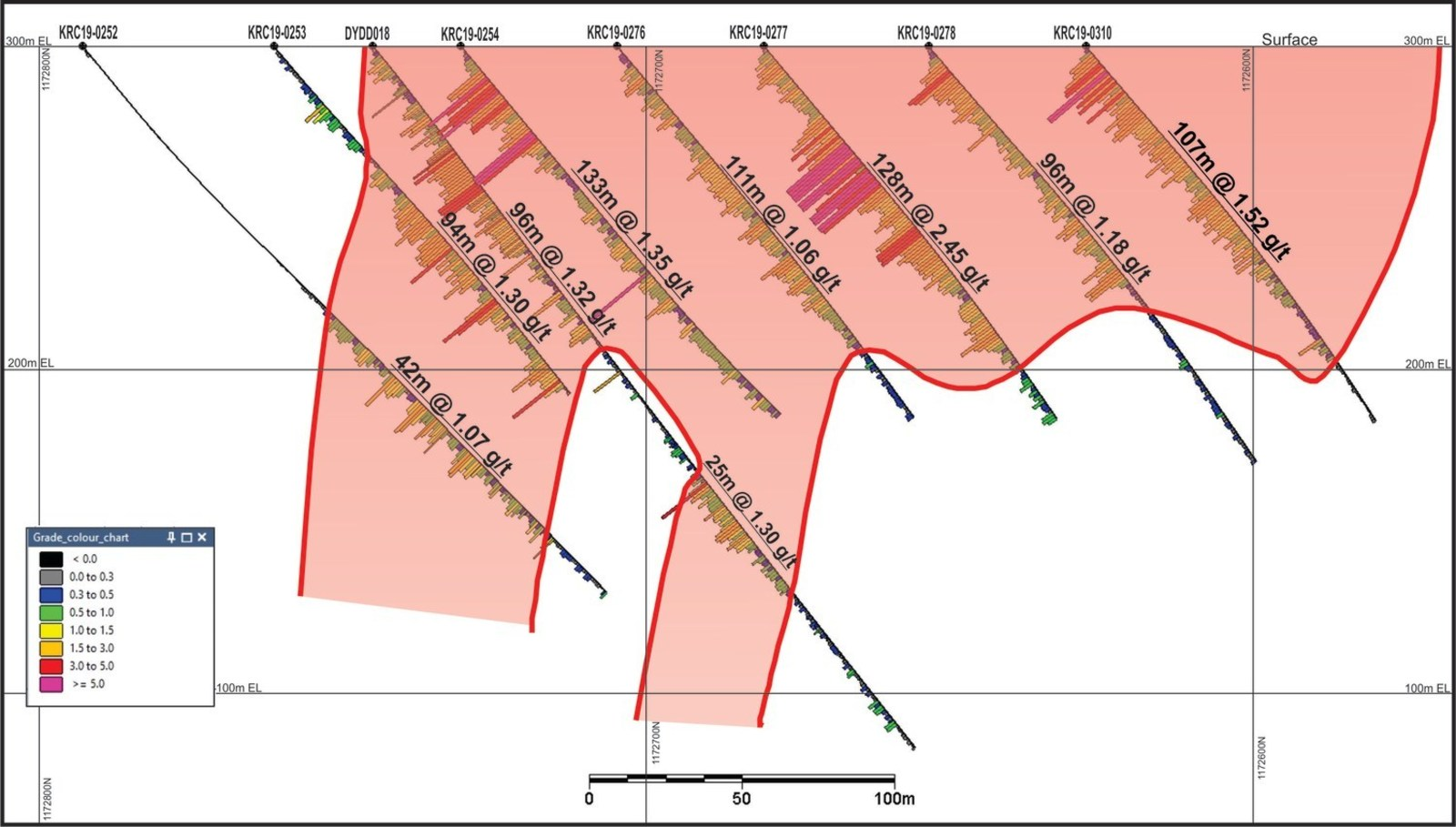 Figure 2 – Cross Section A' to A of Bantou Nord Zone