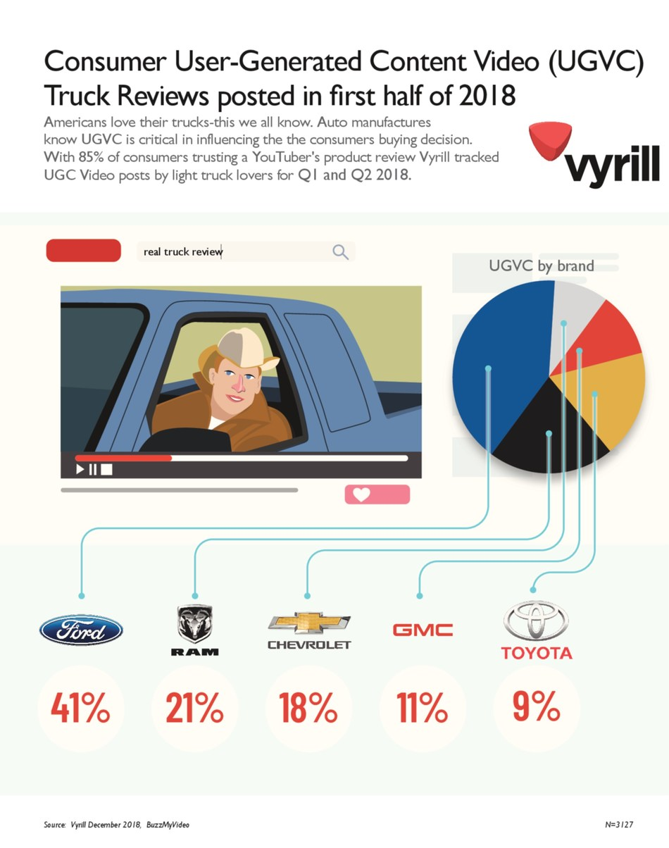 Vyrill Auto User-Generated Video Content Study