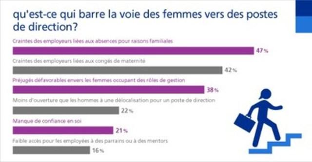Qu'est-ce qui barre la voie des femmes vers des postes de direction? (Groupe CNW/Randstad Canada)