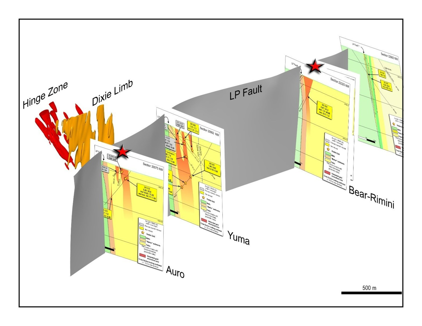Figure 2: 3D view to west of approximately 3.5 kilometres of the LP Fault deformation zone, to approximately 750 metres depth.  The locations of the cross sections provided in this release are shown in true scale and spatial orientation.  The Dixie Limb and Hinge Zones are also shown.