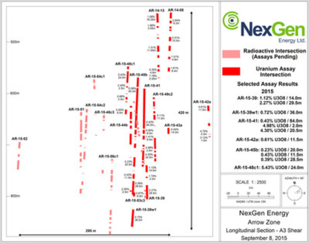 Figure 4: A3 Mineralized Shear Long Section (CNW Group/NexGen Energy Ltd.)