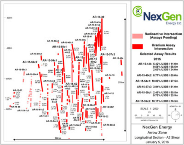 Mineralized Shear Longsection (CNW Group/NexGen Energy Ltd.)