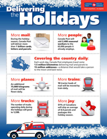 Delivering the Holidays (CNW Group/Canada Post)