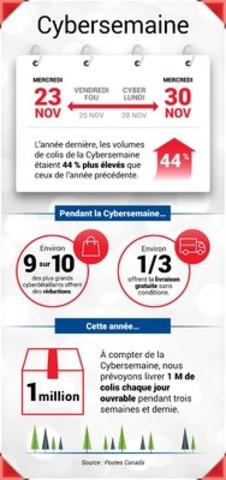 La Cybersemaine fera passer le magasinage des Fêtes à la vitesse supérieure. (Groupe CNW/Postes Canada)