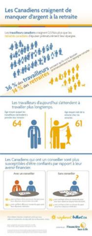 Les Canadiens craignent de manquer d'argent à la retraite (Groupe CNW/Financière Sun Life Canada)