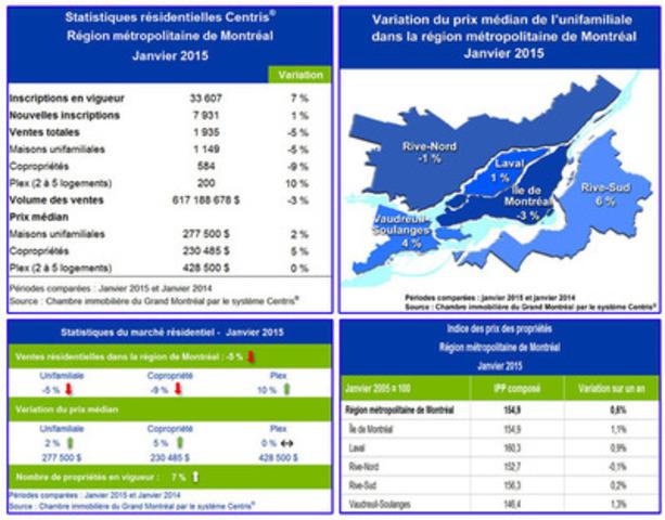 Statistiques de ventes résidentielles Centris® - janvier 2015 - Les ventes résidentielles ralentissent en janvier dans la région de Montréal. (Groupe CNW/Chambre immobilière du Grand Montréal)