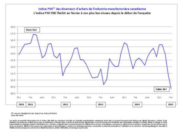 L'indice PMI RBC fléchit en février à son plus bas niveau depuis le début de l'enquête (Groupe CNW/Markit)