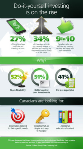 Td survey finds more canadians considering do it yourself investment do it yourself investing is on the rise cnw grouptd bank solutioingenieria Images