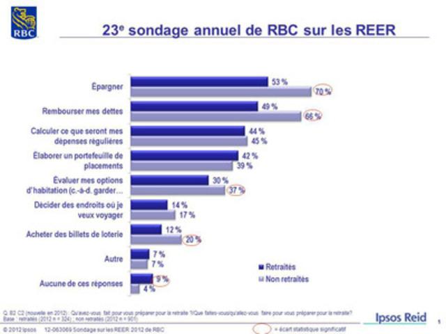 23e sondage annuel de RBC sur les REER : Qu'avez-vous fait pour vous préparer pour la retraite ?/Que faites-vous/qu'allez-vous faire pour vous préparer pour la retraite? (Groupe CNW/RBC (French))