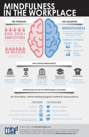Mindfulness in the workplace lowers stress, improves health and enhances performance. Launching in November, the 30 Day Movember Mindfulness Challenge is designed to reach busy, on-the-go people who don't have time to attend lengthy, in-person mindfulness classes. The online course can be accessed on any device, anytime and anywhere and the commitment is just 10 minutes a day. (CNW Group/MindWell Canada)