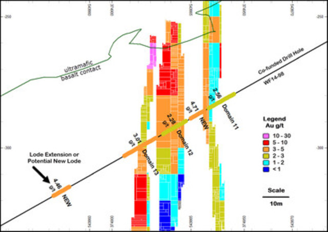 Figure 3: Cross sectional view of Western Flanks illustrating widths and grades of mineralized intersections in drill hole WF 14-98 as compared to the resource block model. (CNW Group/Royal Nickel Corporation)