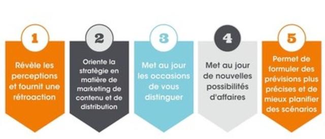 Cinq avantages liés à la surveillance de la marque (Groupe CNW/Groupe CNW Ltée)