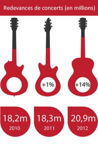 Redevances de concerts (Groupe CNW/SOCAN)