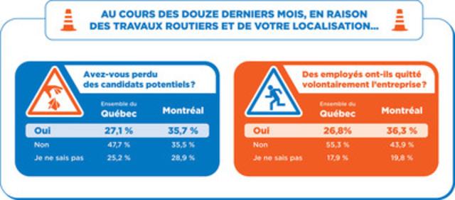 Recrutement et rétention difficiles dans la métropole (Groupe CNW/Ordre des conseillers en ressources humaines agréés)