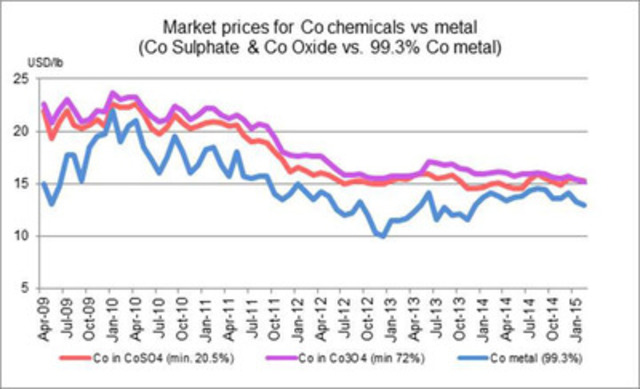 Market prices for Co chemicals vs metal chart (CNW Group/Formation Metals Inc.)