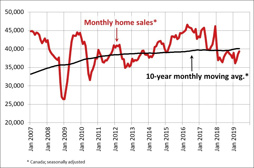 Monthly Home Sales Canada May 2019