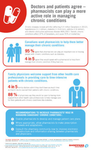 Sustainable Solutions Report: A Focus on Managing Complex Chronic Diseases (CNW Group/Shoppers Drug Mart Corporation)